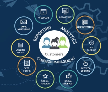 Act-On Marketing Automation and Adaptive Marketing